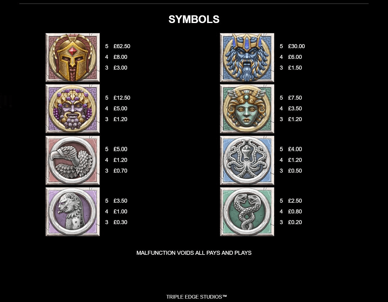 Ancient Fortunes Zeus symbols and pay