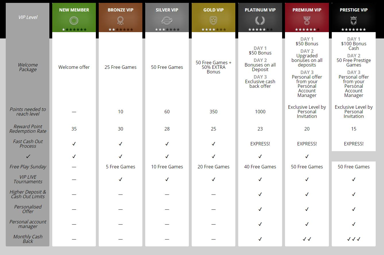 casinoluck VIP program levels