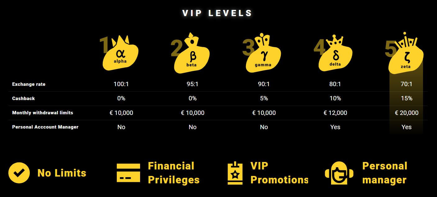 Zet Casino VIP